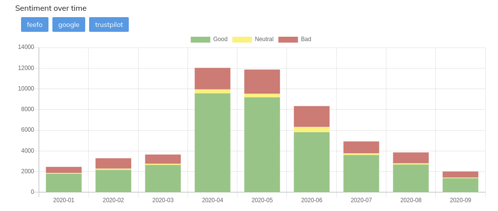 customer review sentiment analysis dashboard time series